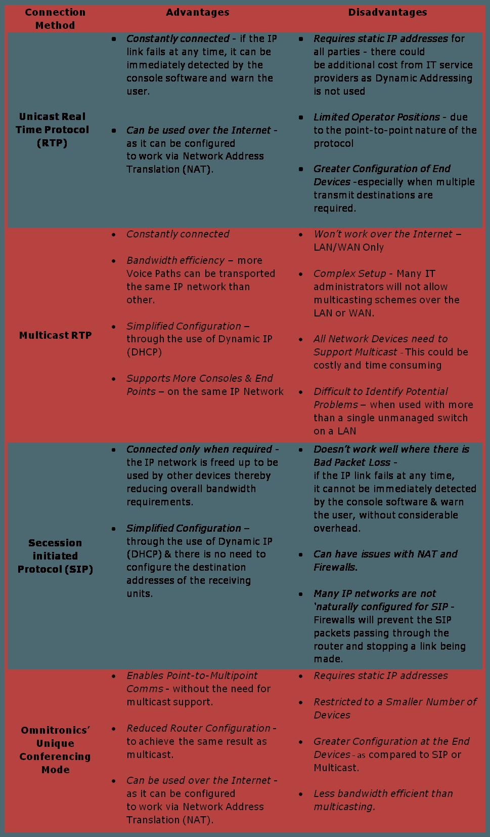metodi di connettività ip